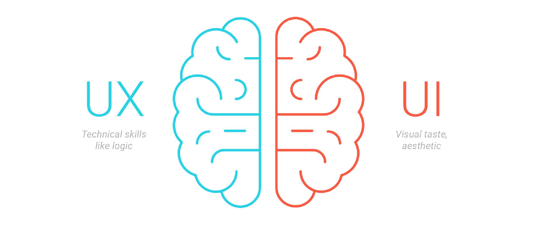 demonstração da diferença entre UX e UI Design: o lado direito do cérebro, UX, trabalha com o lado artístico; o esquerdo, com a lógica